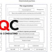 Hướng dẫn triển khai ISO 22301 – Điều khoản 4.2